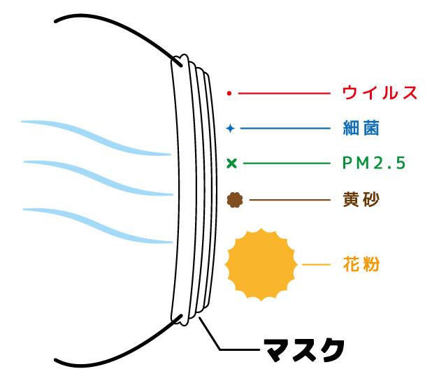 黄砂 洗濯物